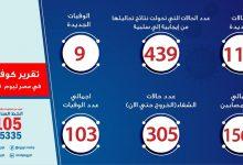 Photo of الصحة: ارتفاع حالات الشفاء من مصابي فيروس كورونا إلى 305 وخروجهم من مستشفى العزل
